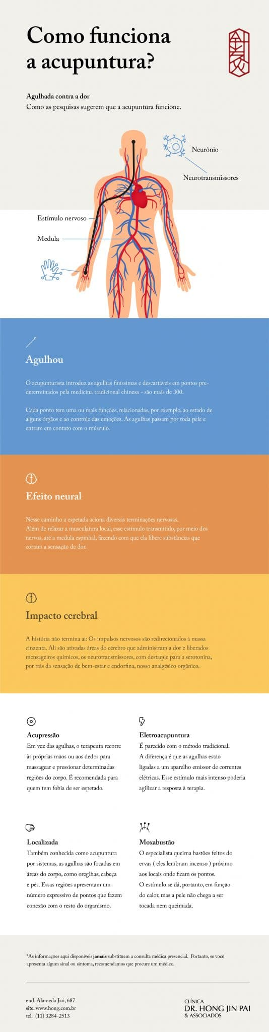 Infografico sobre Acupuntura